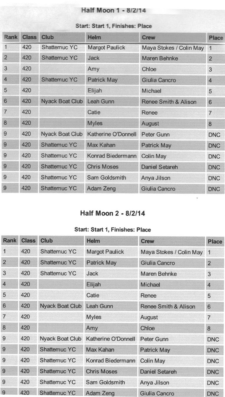 2014 HRYRA Jrs.- Half Moon Races 1 + 2