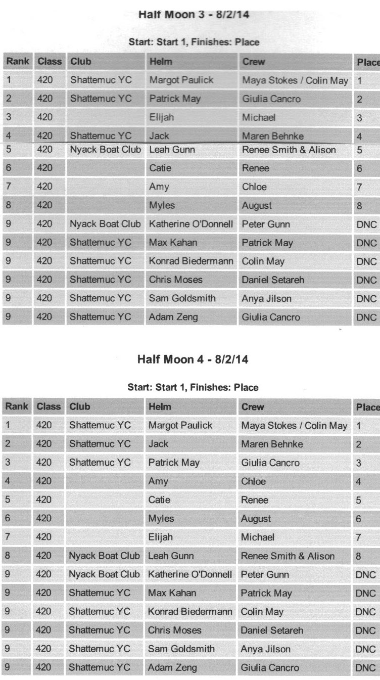 2014 HRYRA Jrs.- Half Moon Races 3 + 4