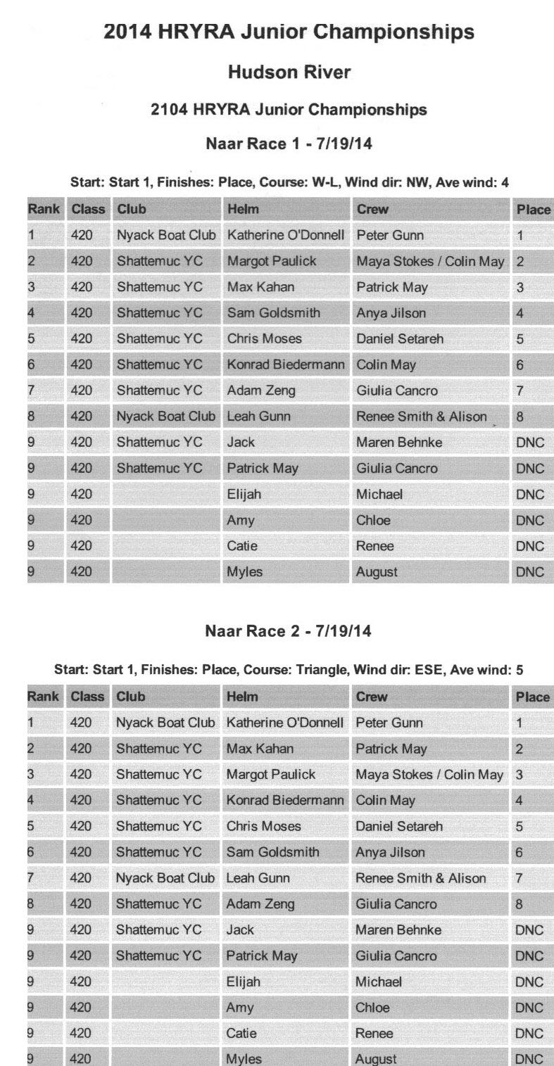 2014 HRYRA Jrs.- Naar Races 1 + 2