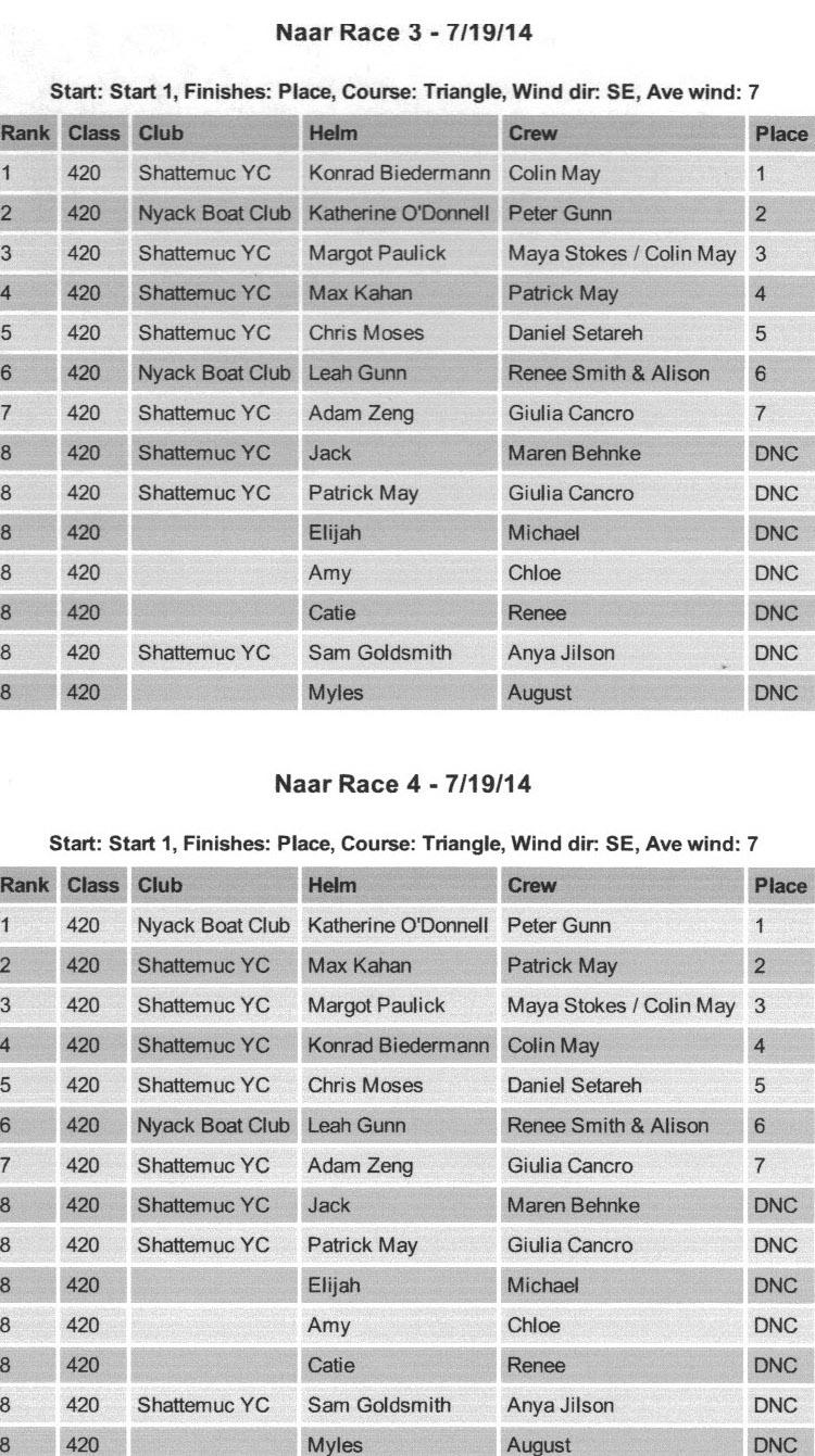 2014 HRYRA Jrs.- Naar Races 3 + 4