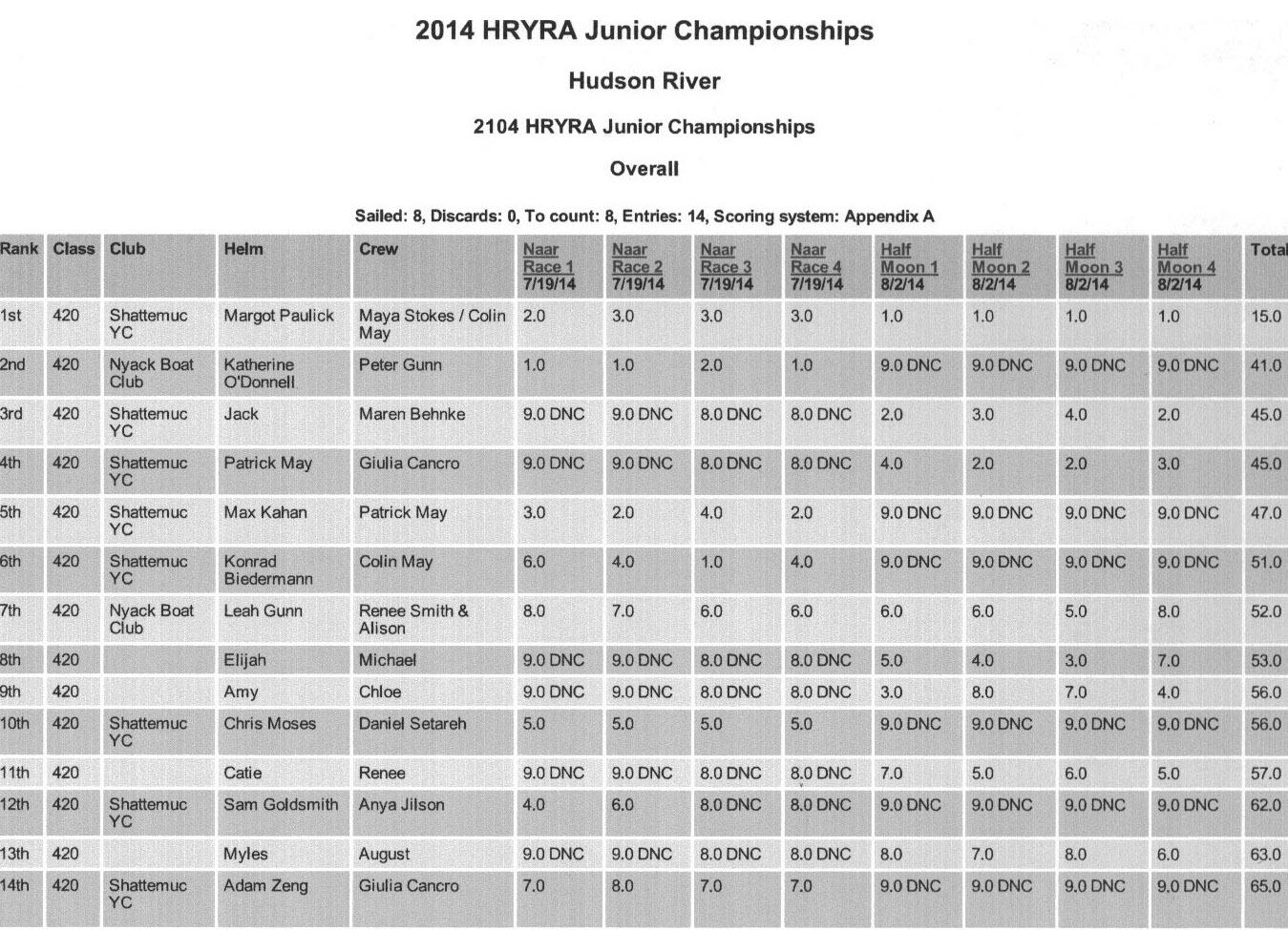 2014 HRYRA Juniors Overall